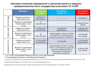 Малые предприятия – критерии 2018