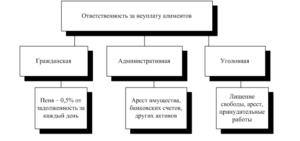 Что грозит за неуплату алиментов в 2021 году в россии