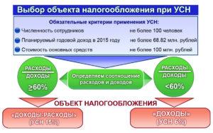 Объекты налогообложения УСН
