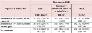 Фиксированные платежи в ПФР в 2017 ИП