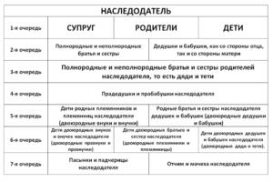 Доказательства права наследования по закону