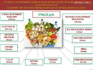 Что входит в минимальный набор продуктов в месяц на