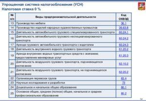 Какие коды ОКВЭД попадают под УСН в 2015-16 годах