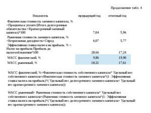 Эффективная ставка налога на прибыль