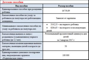 Выплаты на третьего ребенка во владимирской области