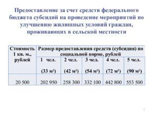 Субсидии на улучшение жилищных условий москва