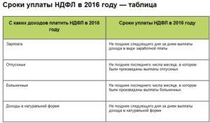 Срок уплаты НДФЛ с отпускных в 2014 году