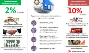 Правила сдачи квартиры в наем законодательство