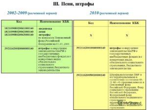 Штрафы Пенсионного Фонда РФ