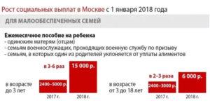Какая семья считается малоимущей в 2019 в московской области