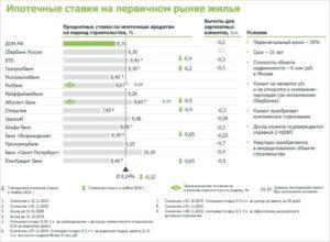 Закон о снижении ипотечной ставки 2021