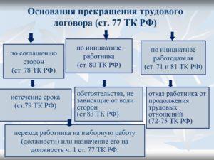 Основания прекращения трудового договора