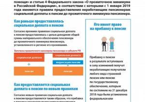 Социальные доплаты к пенсии неработающим пенсионерам в москве