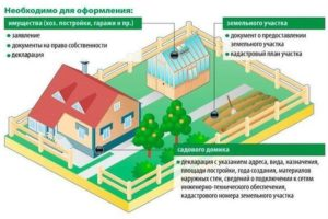Если дом не зарегистрирован на земельном участке