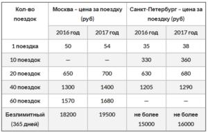 Сколько стоит проезд в общественном транспорте в санкт петербурге