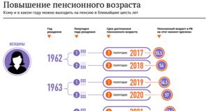 Какие года попадают под увеличение пенсионного возраста в россии