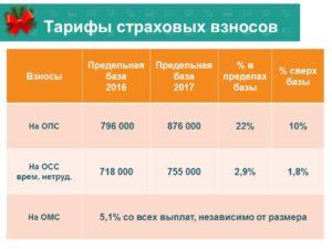 Предельные суммы для начисления страховых взносов 2017