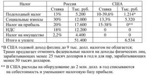 Подоходный налог с продажи валюты