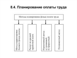 Планирование фонда оплаты труда