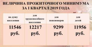 Размер прожиточного минимума в воронежской области в 2021 году
