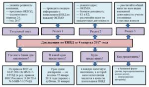 Бухучет ИП на ЕНВД в 2021 и 2021 году