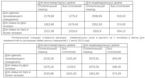 Как рассчитать субсидию на газ в частном доме 2021