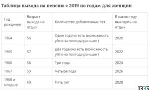 Закон о пенсии госслужащих с 2019 года последние новости