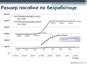 Калькулятор пособия по безработице в Москве и Московской области