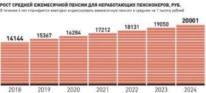 Средняя пенсия по старости в 2021 году в спб