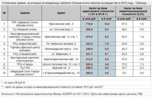 28 регионов которые будут платить налог по кадастровой стоимости