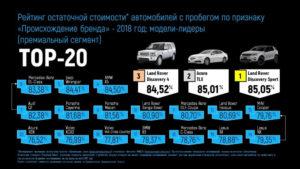 Как определить рыночную стоимость автомобиля