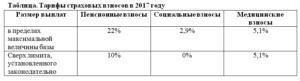 Взносы в фонды в 2021 году – таблица