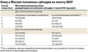 При каком прожиточном минимуме положена субсидия
