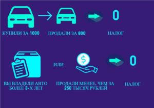 Подоходный налог с продажи автомобиля