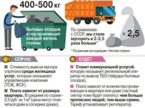 Как учитывается вывоз мусора в коммунальные услуги