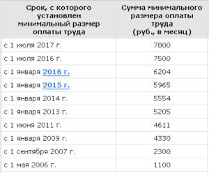 Повышение МРОТ С 1 января 2014 года