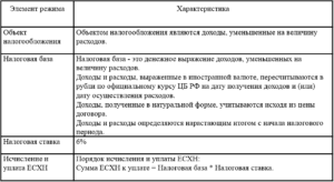 Налоговая база ЕСХН