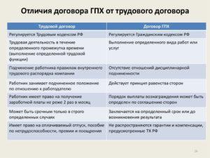 Риски заключения договоров ГПХ