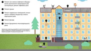 Капитальный ремонт фасада многоквартирного дома перечень работ