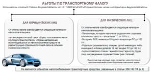 Кто освобождается от уплаты транспортного налога в московской области