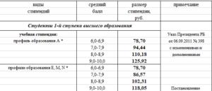 Размер стипендии для студентов в 2019 году в москве