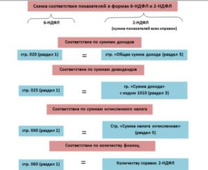 Контрольные соотношения 2-НДФЛ и 6-НДФЛ