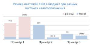 Налогообложение ТСЖ при УСН в 2018 году