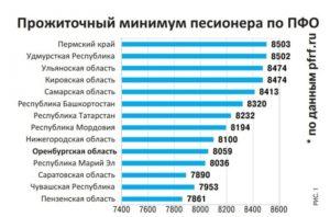 Размер прожиточного минимума в оренбургской области в 2019 году