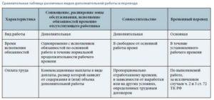 Виды совмещения (дополнительных работ) по ТК РФ