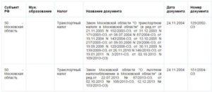 Транспортный налог в московской области для пенсионеров