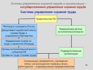 Система управления охраной труда 2016
