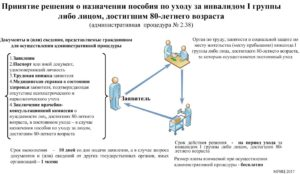 Документы необходимые для оформления ухода за инвалидом 1 группы