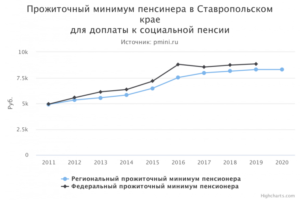 Размер прожиточного минимума в ставропольском крае в 2019 году