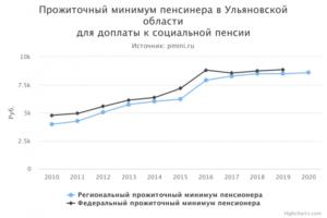 Размер прожиточного минимума в ульяновской области в 2019 году